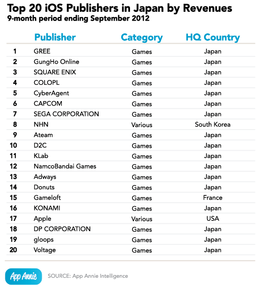 Top 20 iOS Publishers in Japan by Revenue
