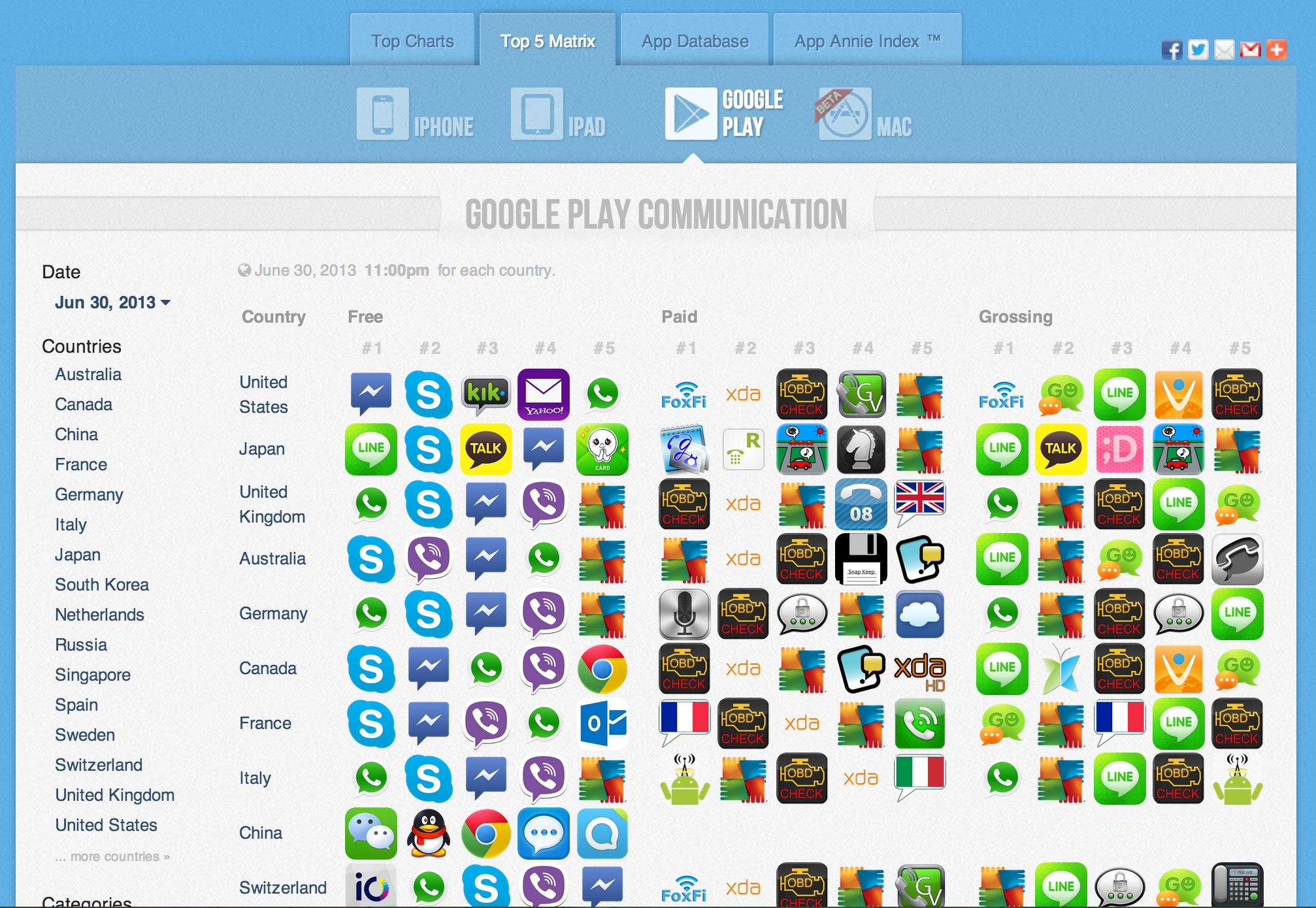 store apps category communication