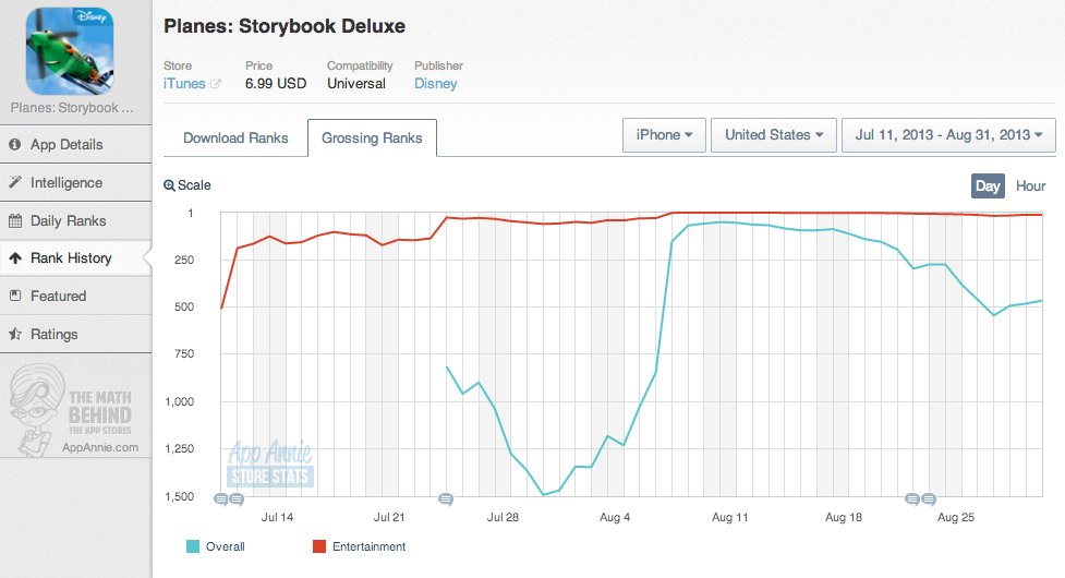 Planes Storybook Deluxe Chart