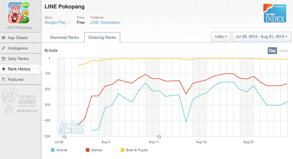 LINE Pokopang Chart