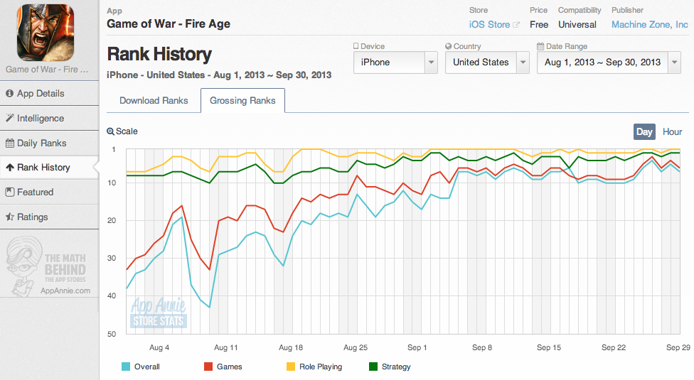 Game of War - Fire Age Chart