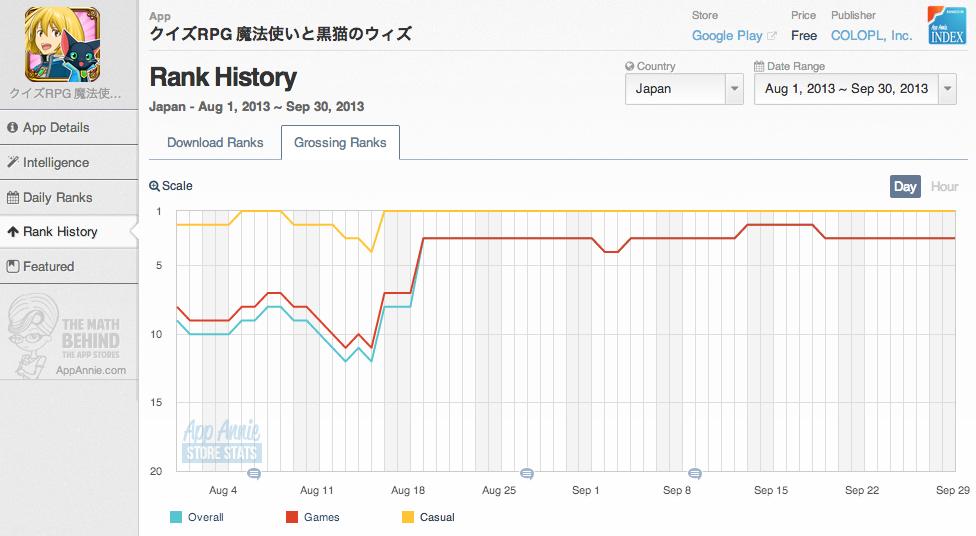 Wiz Chart