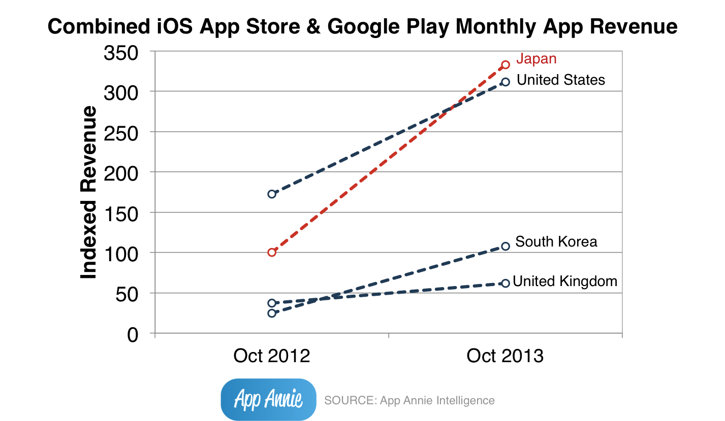 Japan Overtakes US iOS Google Play Monthly App Revenue Chart