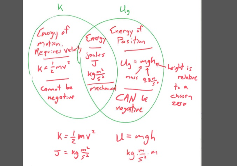 Lesson Venn Diagram Of Kinetic And Potential Energies