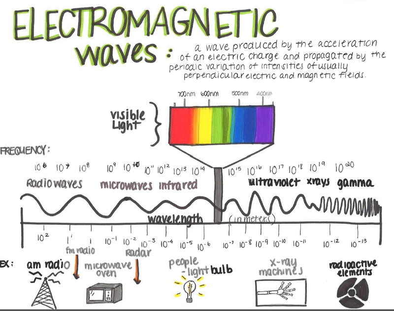 Lesson Electromagnetic Spectrum Mapping
