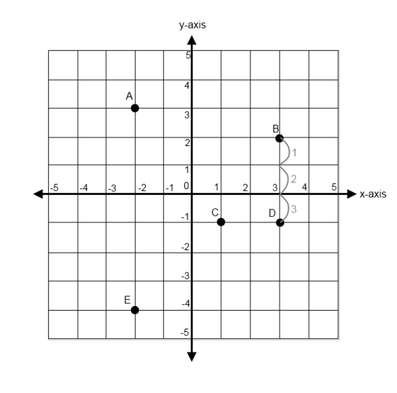 Sixth Grade Lesson From Here To There Distance On The Coordinate Plane Coordinate Battleship Worksheet Distance On The Coordinate Plane Worksheet #8
