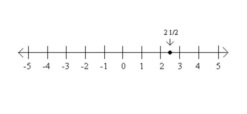 sixth grade lesson rational numbers on the number line