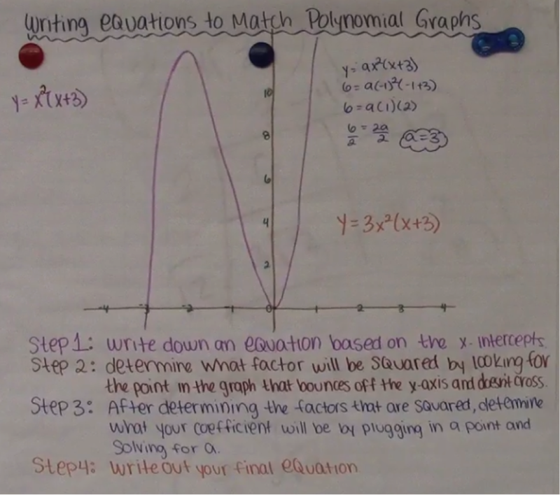 eleventh grade lesson writing equations for polynomial graphs