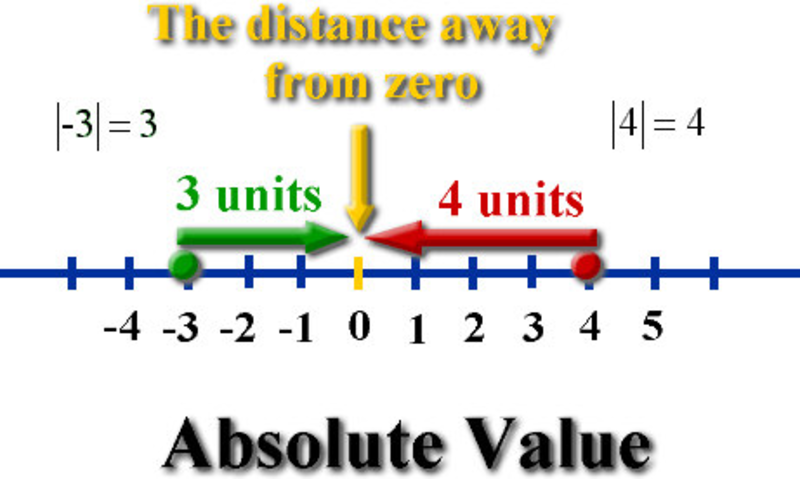 applications absolute value inequalities