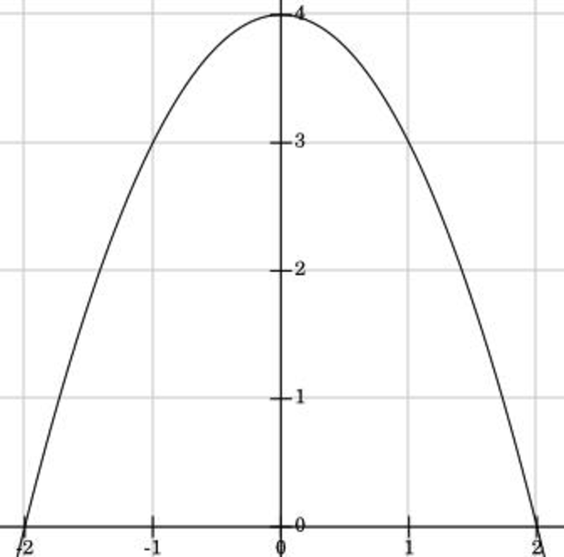 Lesson Unit Assessment: Quadratic Functions and Equations