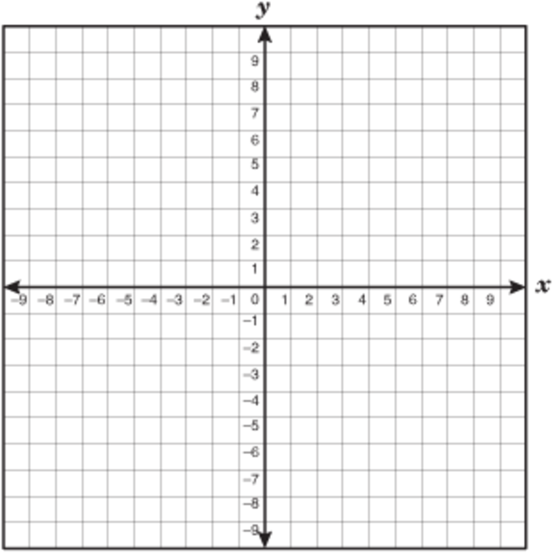 seventh grade lesson graphing inequalities
