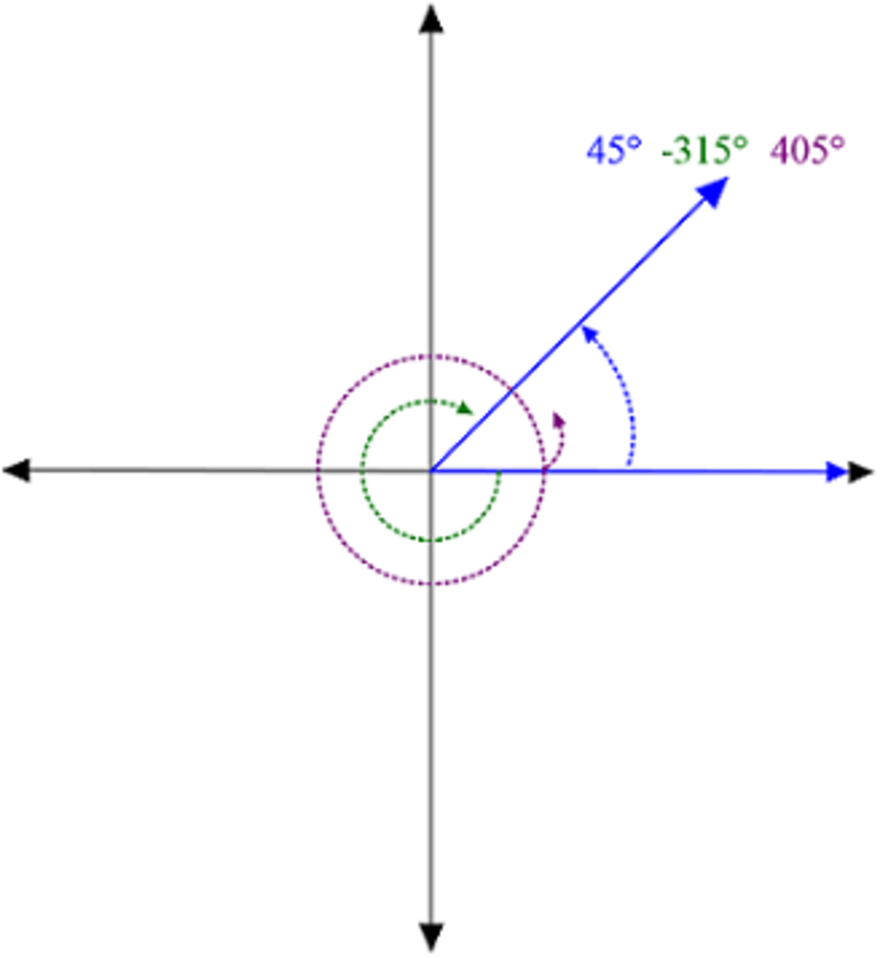 Eleventh grade Lesson Coterminal and Reference Angles