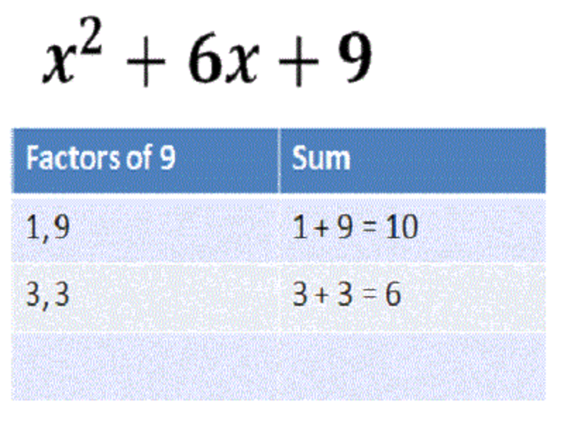 Ninth grade Lesson Factoring Trinomials | BetterLesson