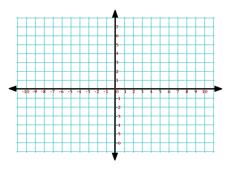 sixth grade lesson understanding the coordinate plane