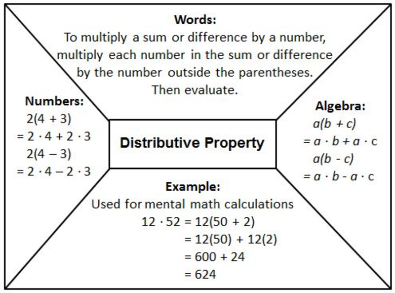 Seventh Grade Lesson Simplify Rational Number Expressions