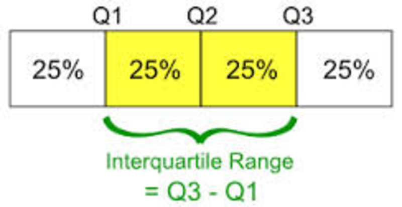Sixth Grade Lesson Interquartile Range Betterlesson