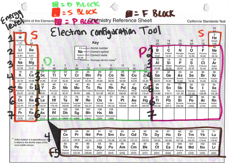 Ninth Grade Lesson Electron Configuration Part Ii Betterlesson