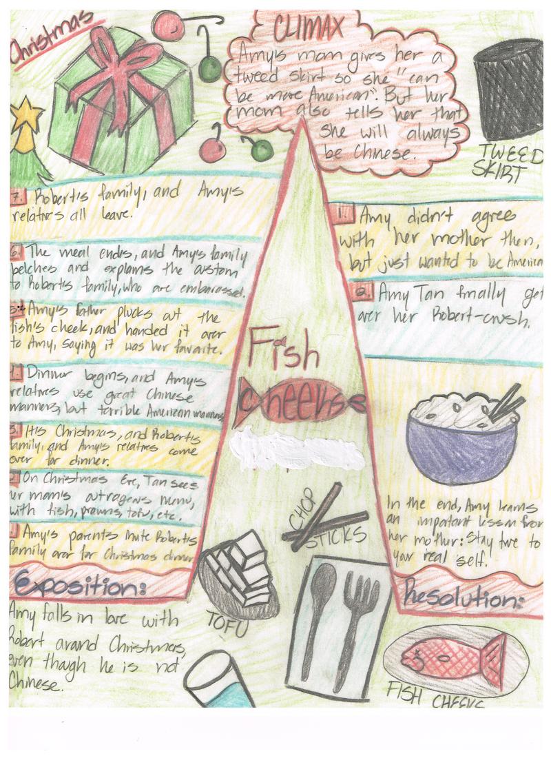 "Seventh grade Lesson ""Fish Cheeks"" Plot Line | BetterLesson"