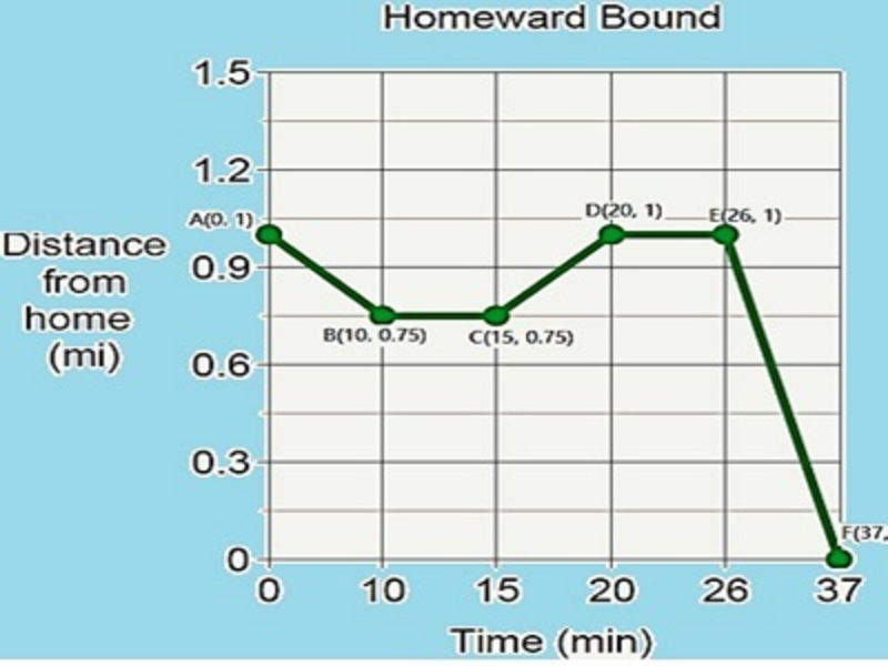 Eighth grade Lesson Time-Distance Graphs | BetterLesson