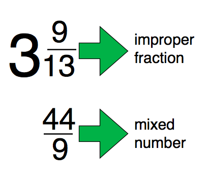 Contrasting Mixed Numbers to Improper Fractions – EETT ...