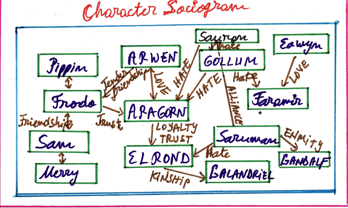 character relationship chart maker