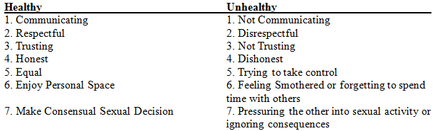 Mulgrave Efolio Healthy And Unhealthy Relationships