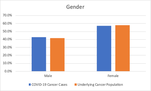 Figure showing results by gender