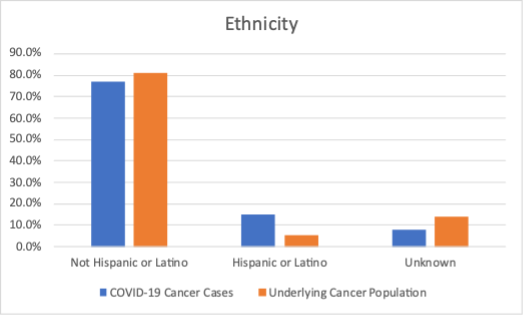 Figure showing results by ethnicity