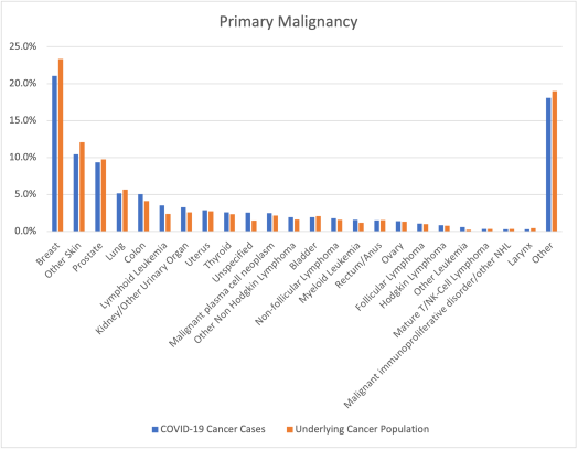Figure showing results by primary malignancy