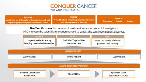 Conquer Cancer Strategic Plan