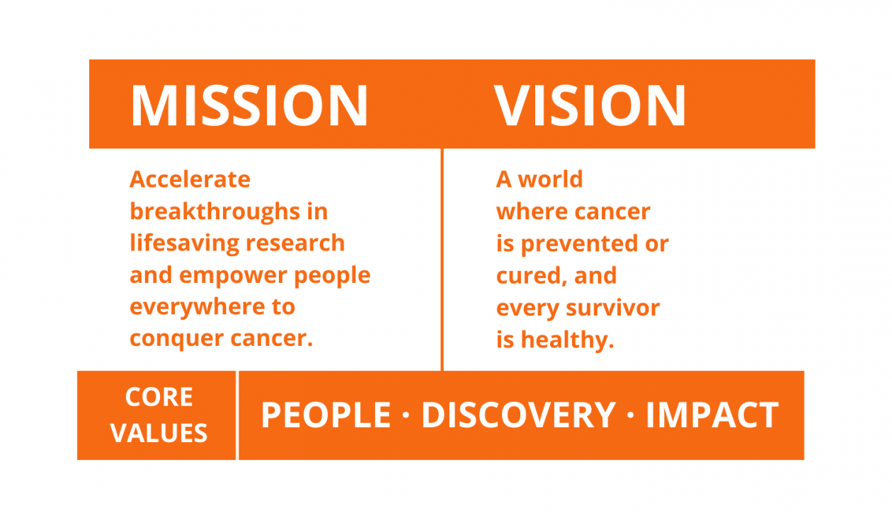 Conquer Cancer's mission statement, vision statement, and core values.