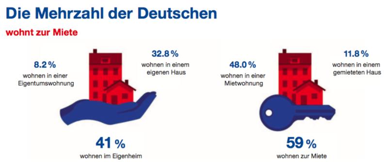infografik-wohnverhaeltnisse