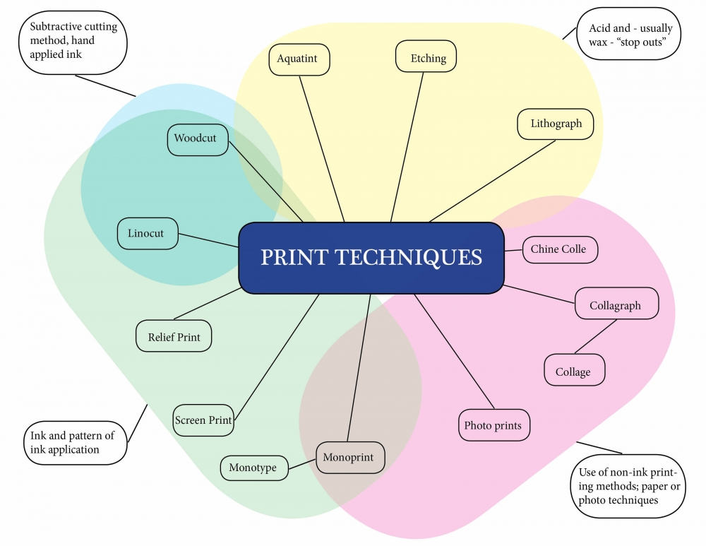 Print Styles and Techniques; Glossary and General Information