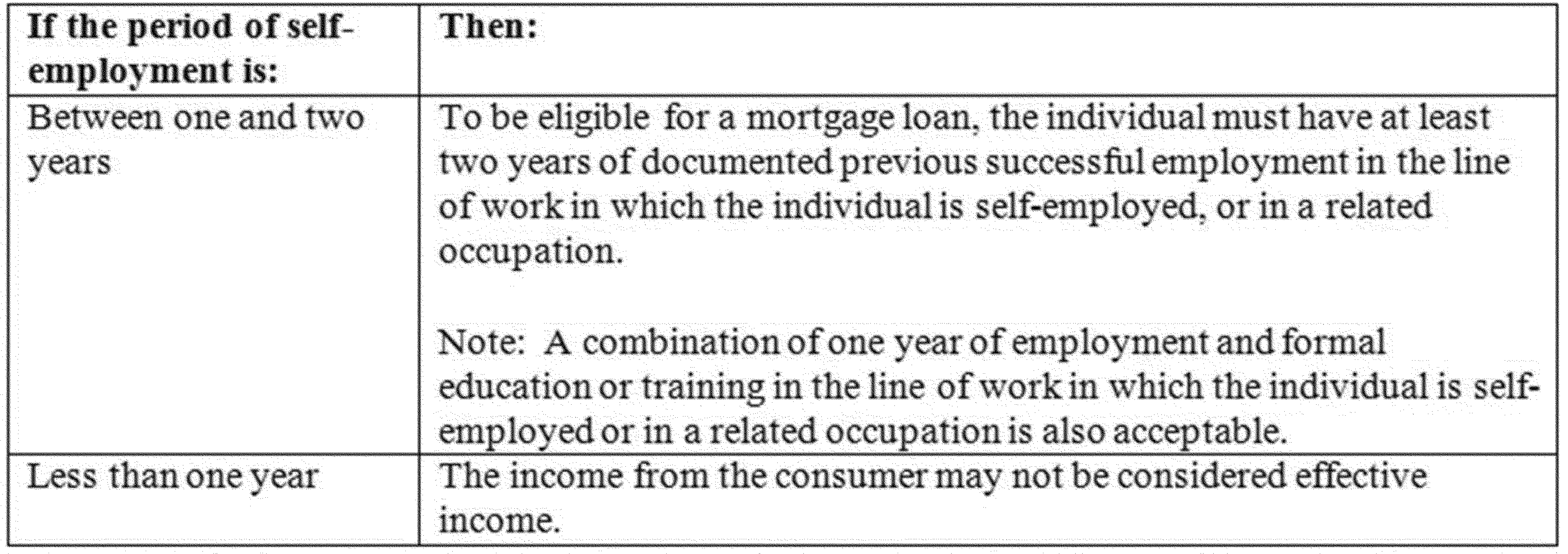 Consumer Financial Protection Bureau  Profit And Loss Statement For Self Employed Homeowners