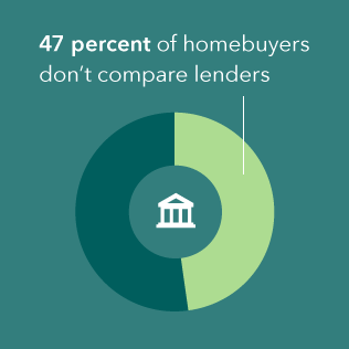 Infographic on mortgage shopping