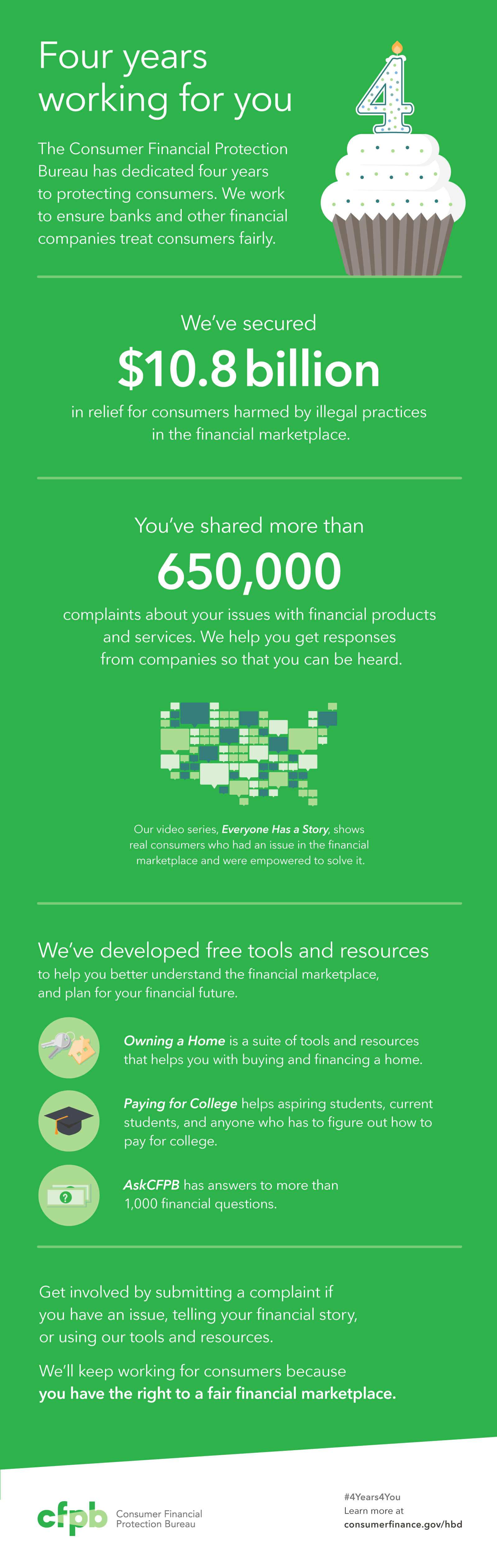 CFPB - Four years working for you infographic