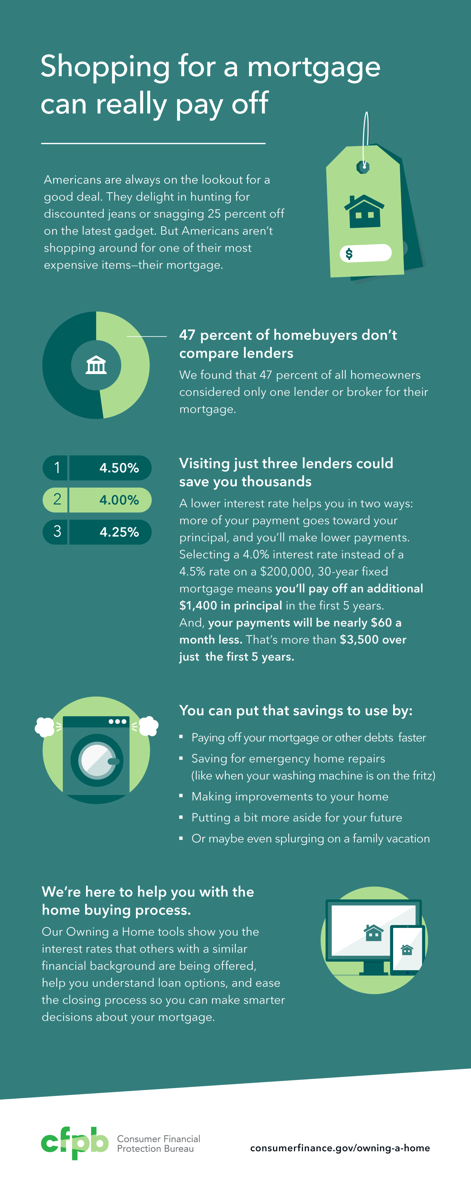 Infographic: shopping for a mortgage can really pay off. 47 percent of homebuyers don't compare lenders. Visiting just three lenders could save you thousands. You can put that savings to use. We're here to help you with the home buying process. Our Buying a House tools show you the interest rates that others with a similar financial background are being offered, help you understand loan options, and ease the closing process so you can make smarter decisions about your mortgage. Visit https://consumerfinance.gov/owning-a-home