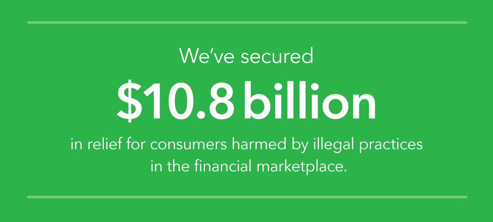 We've secured over $10.8 billion dollars in relief for consumers harmed by illegal practices.