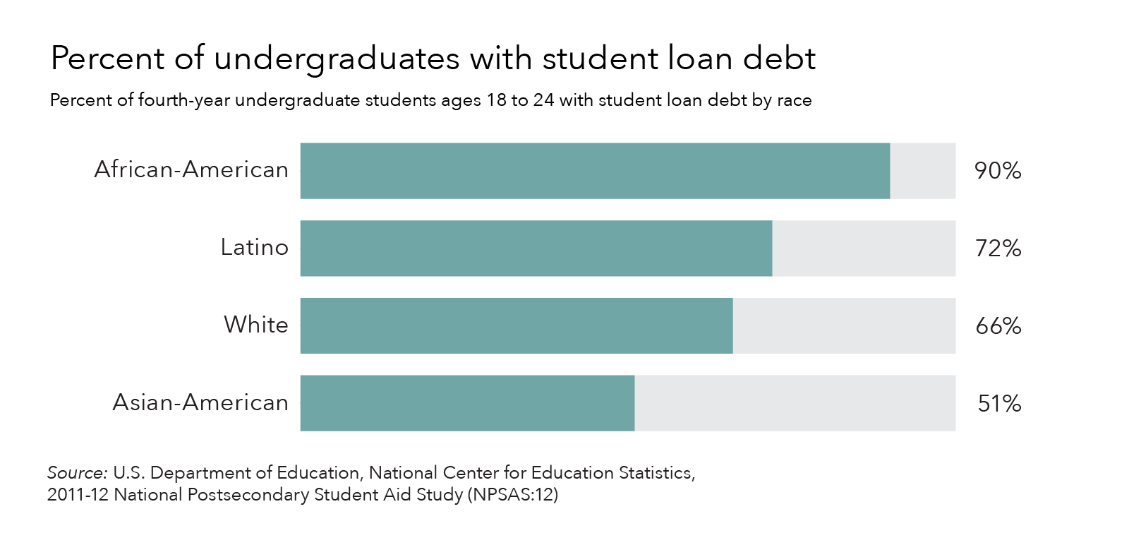 The significant impact of student debt on communities of color ...