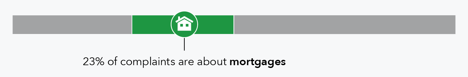 23 percent of complaints are about mortgages