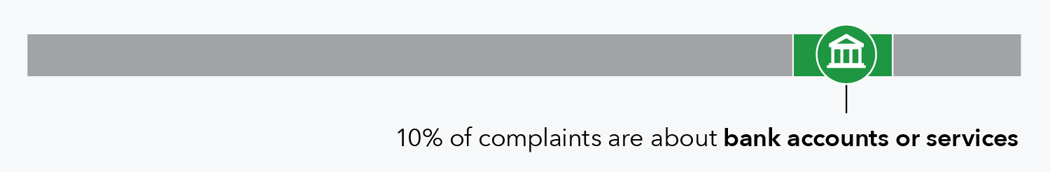 10 percent of complaints are about bank accounts or services