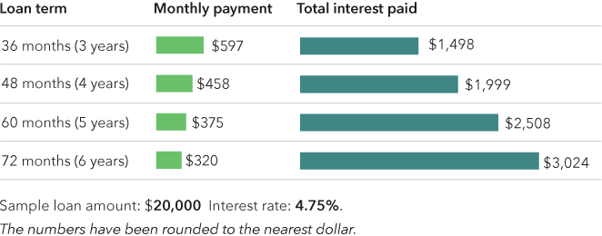 Chart showing monthly payments and total interest for different loan terms, based on a loan of $20,000 at 4.75% intrest. Data: http://files.consumerfinance.gov/f/documents/247/201605_cfpb_auto-loan-term-comparison.csv