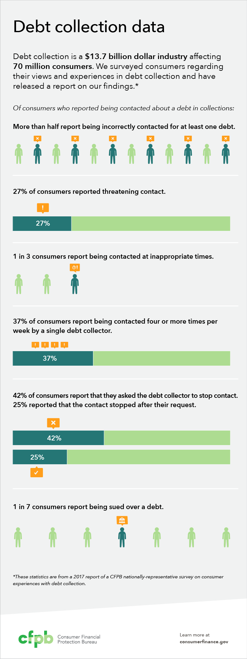 Debt collection blog infographic