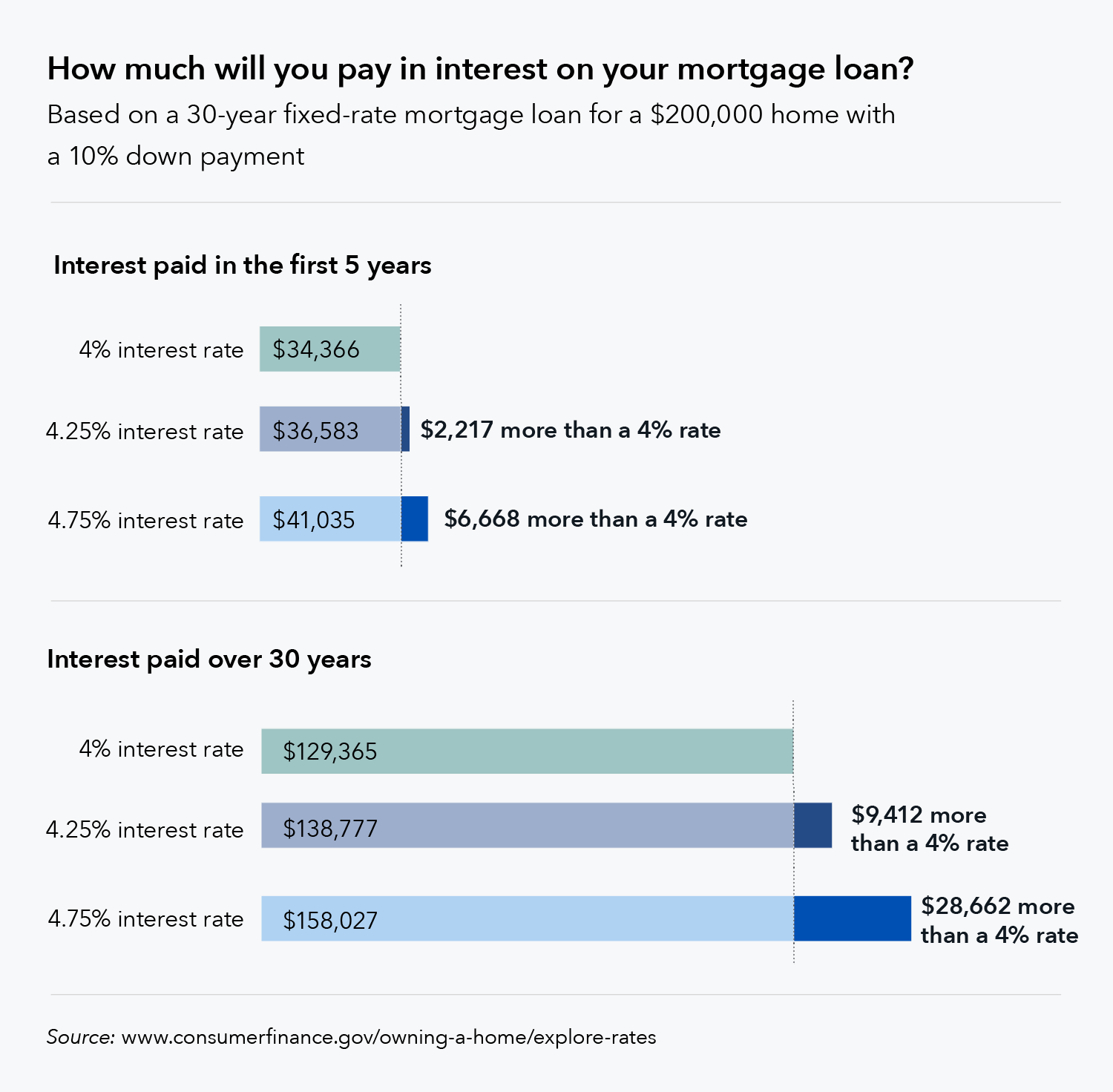 Mortgage interest rate infographic
