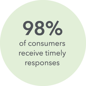 97% of consumers receive timely responses