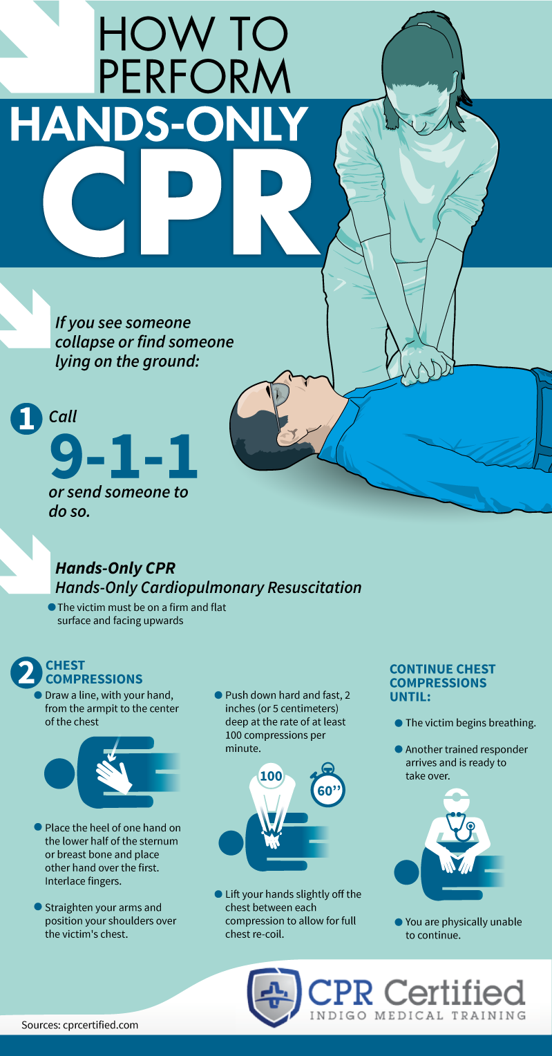 How to Perform Hands Only CPR - CPRCertified.com - Infographic