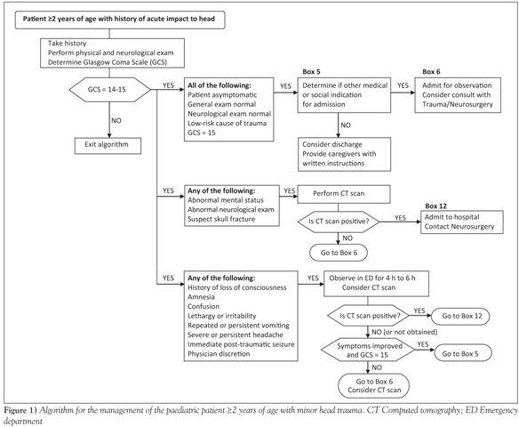 Management of the paediatric patient with acute head