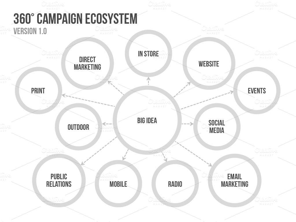 free ecomap template for word - 4 campaign ecosystem templates presentation templates on