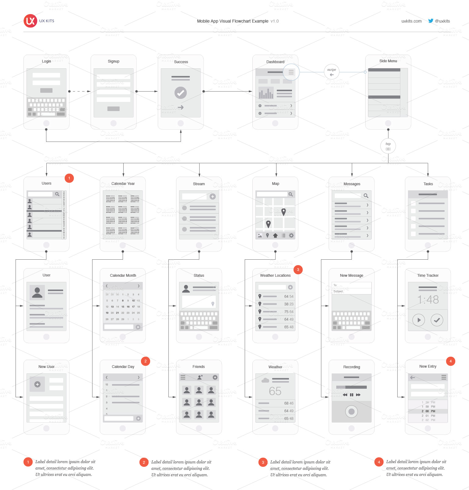 Visual Sitemap: Mobile App Visual Flowchart AI