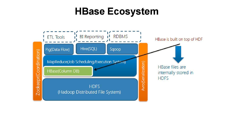 Hadoop Component HBase, Online Hadoop Course
